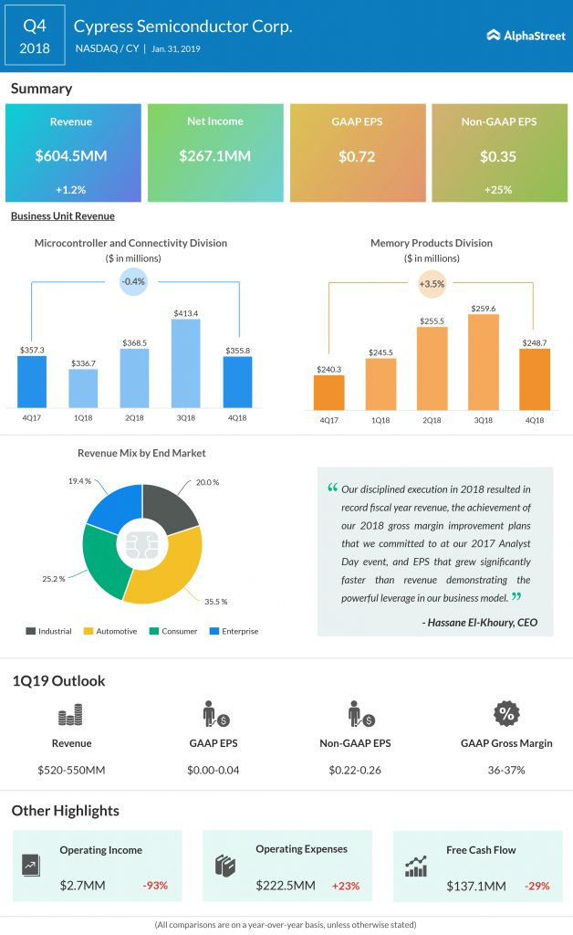 Cypress fourth quarter 2018 earnings infographic