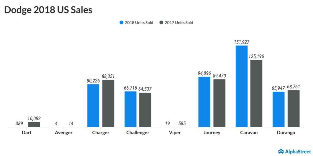Fiat Chrysler 2018 US Sales - Dodge