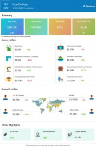 DowDuPont fourth quarter 2018 earnings infographic