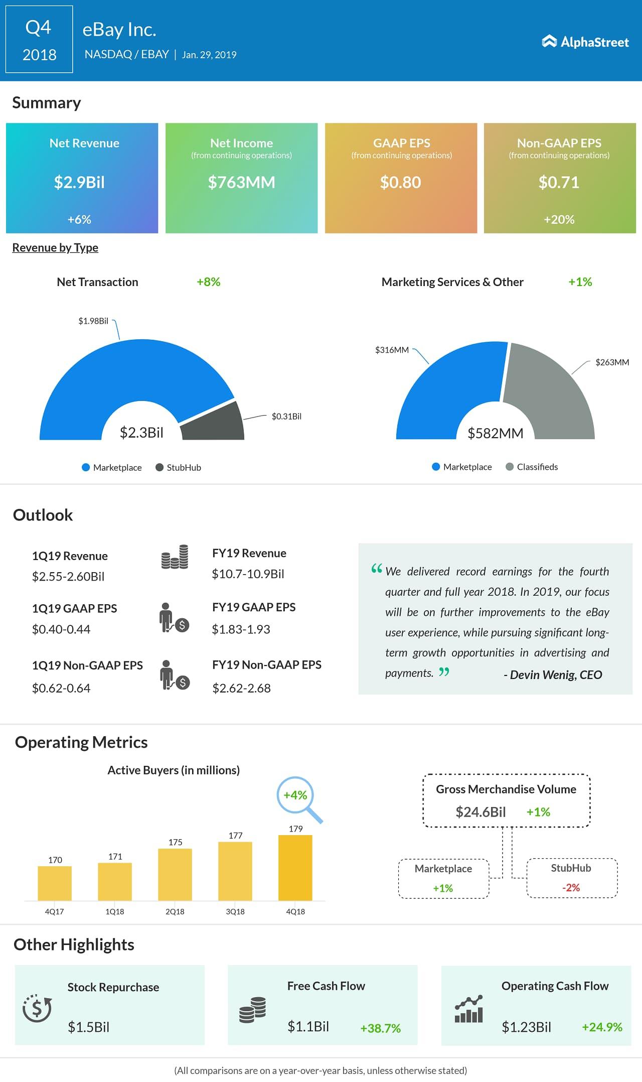 eBay fourth quarter 2018 earnings snapshot
