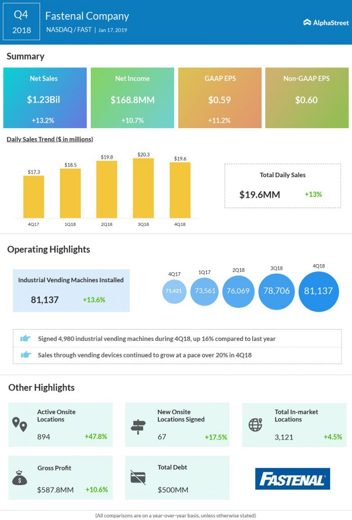 Fastenal Q4 2018 earnings infographic