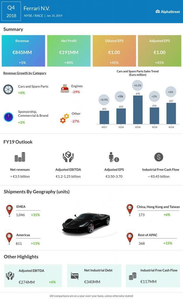 Ferrari fourth quarter 2018 earnings infographic