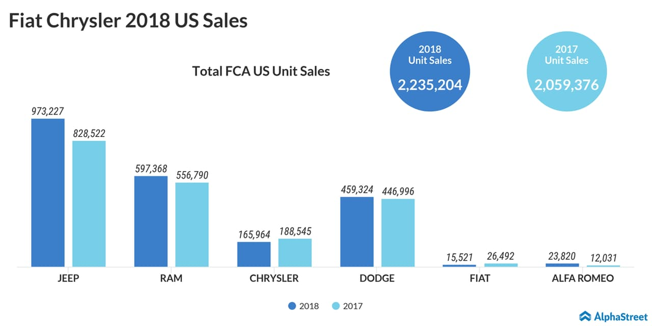 Fiat Chrysler 2018 US Sales