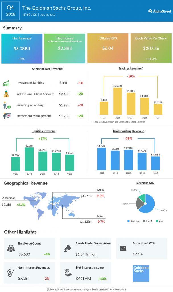 Goldman Sachs fourth quarter 2018 earnings infographic