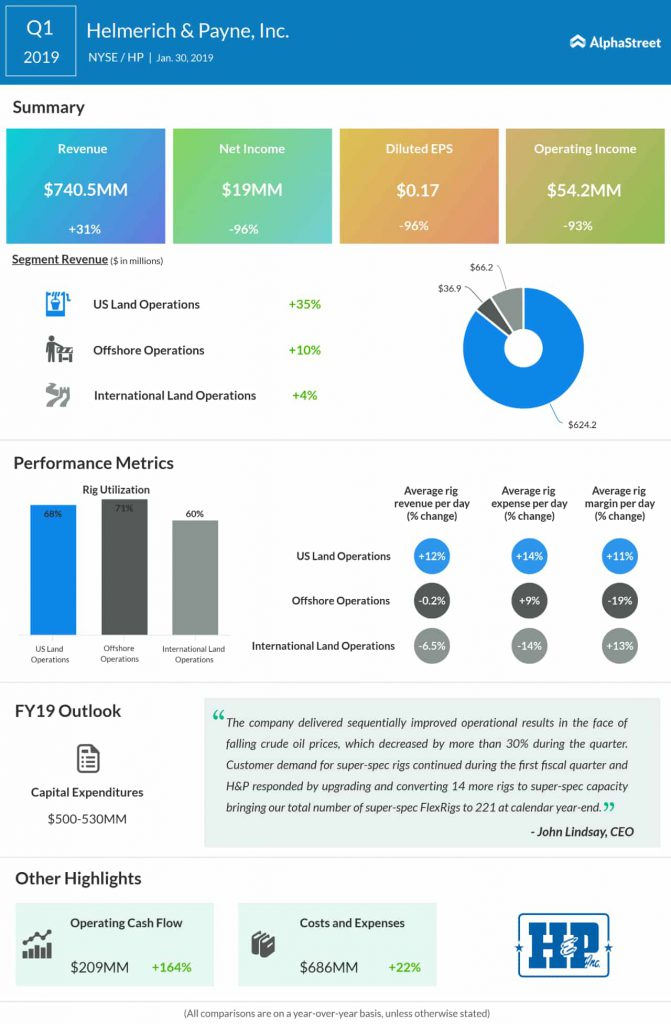 Helmerich & Payne fourth quarter 2018 earnings infographic