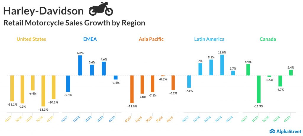Harley-Davidson Retail Motorcycle Sales Growth by Region in 2018