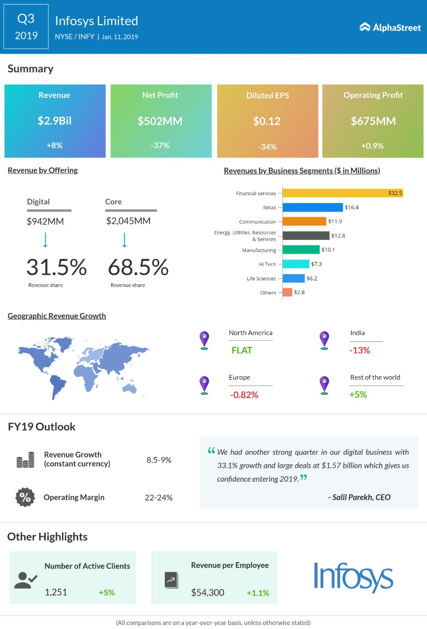 Infosys third quarter 2019 earnings infographic