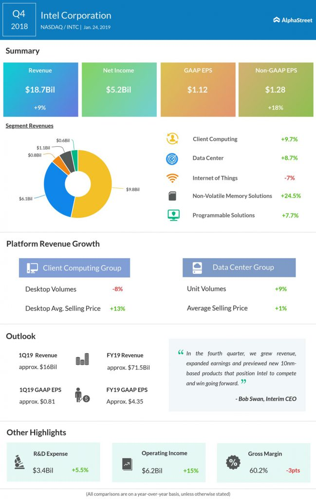 Intel fourth quarter 2018 earnings infographic