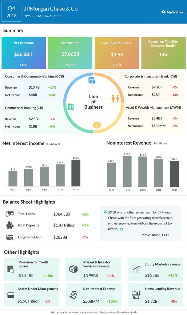 JPMorgan fourth quarter 2018 earnings infographic