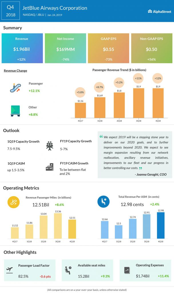 JetBlue Airways fourth quarter 2018 earnings infographic