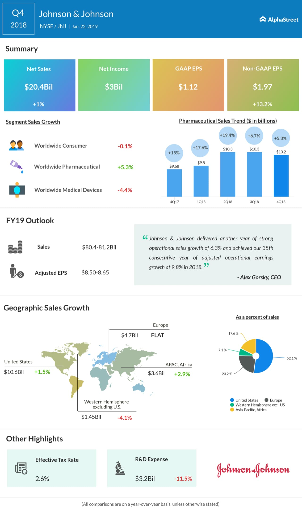J&J fourth quarter 2018 earnings infographic