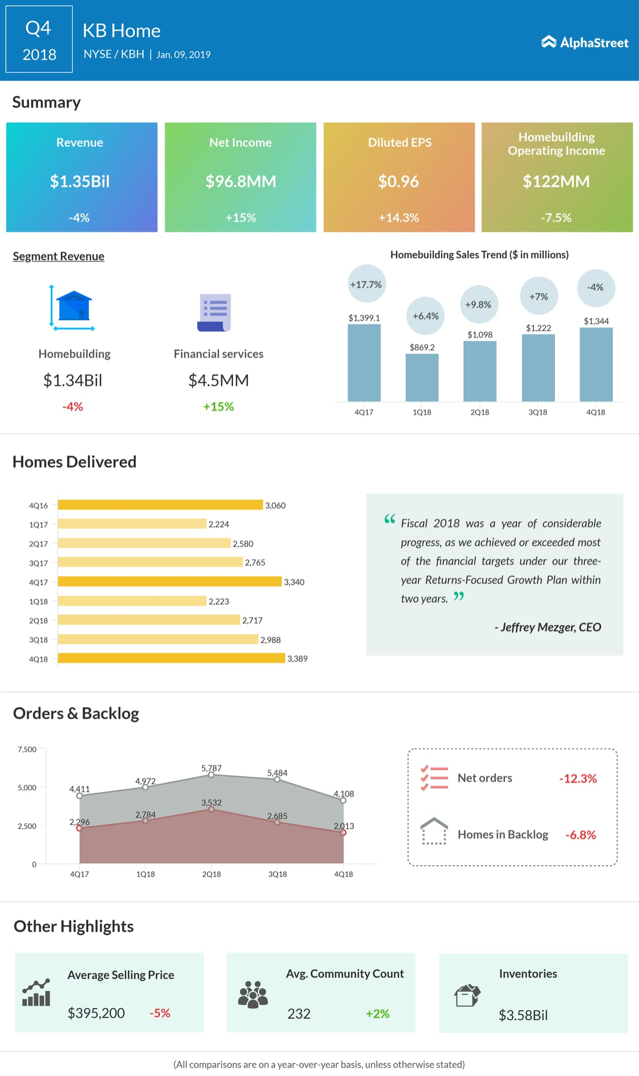 KB Home Q4 2018 Earnings Infographic