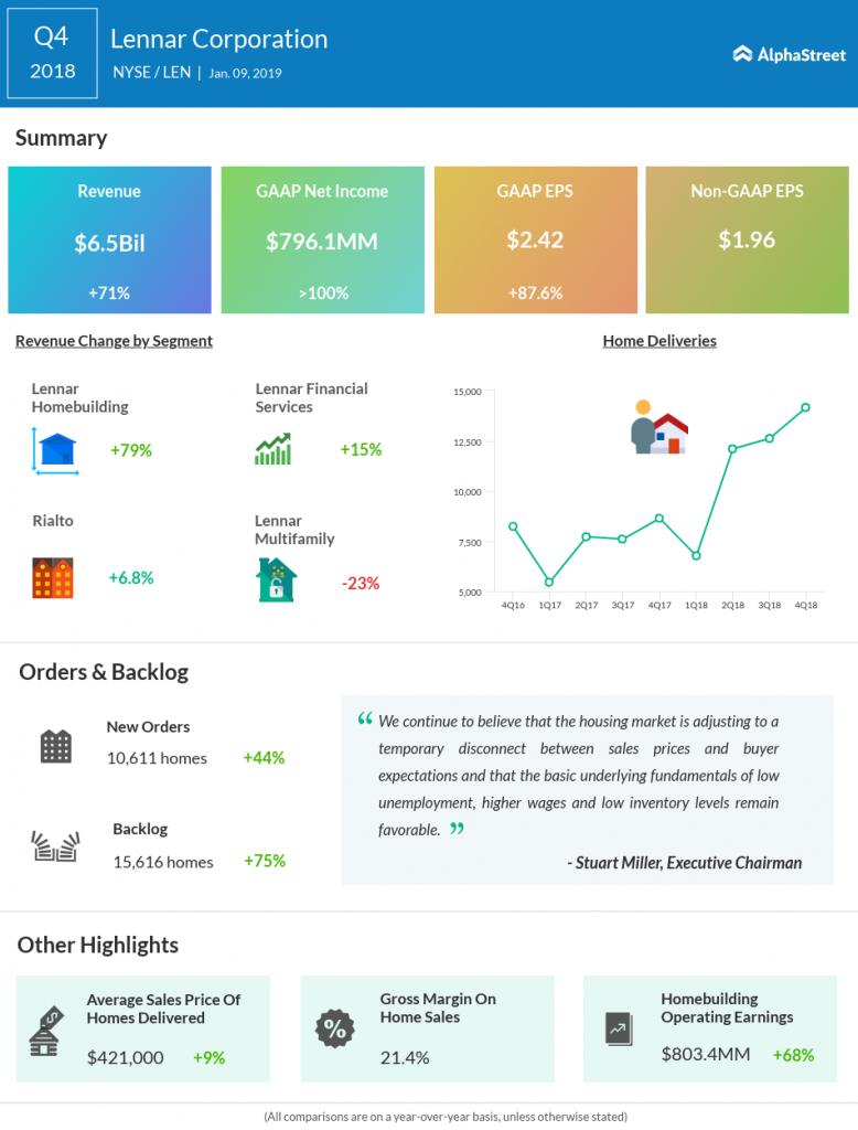 Lennar Q4 2018 earnings snapshot