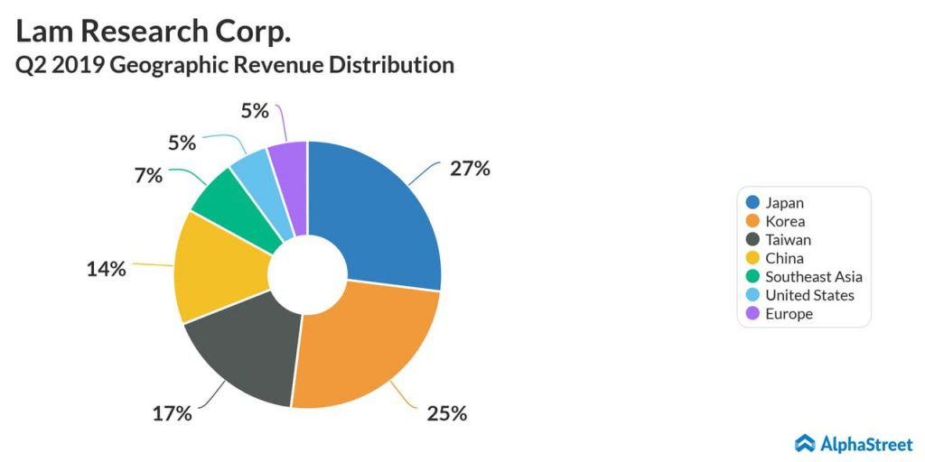 Lam Research (LRCX) Q2 2019 earnings - Geographic revenue distribution