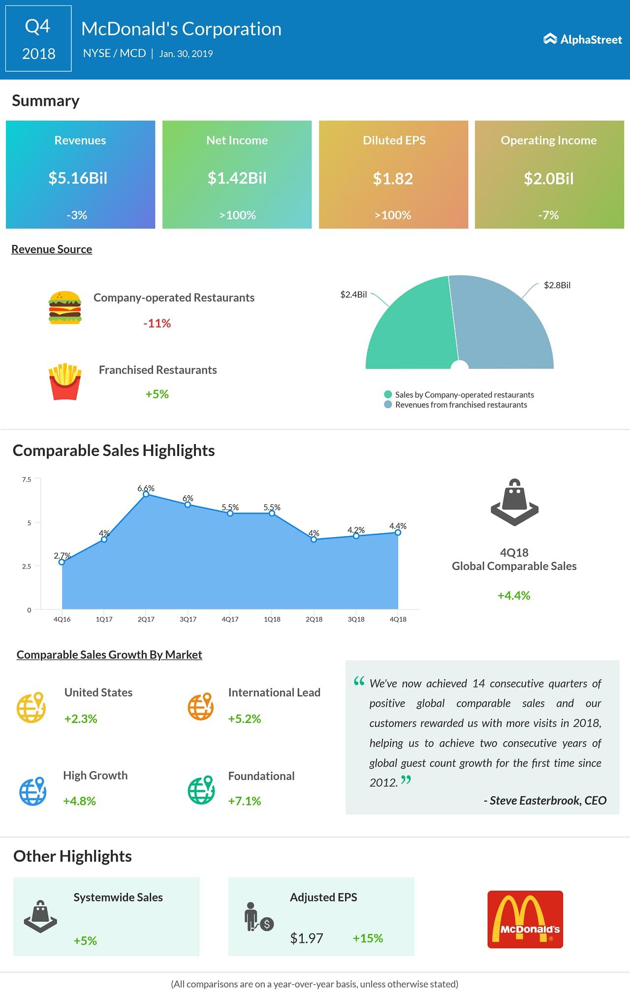 McDonalds fourth quarter 2018 earnings snapshot