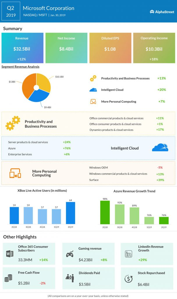 Microsoft second quarter 2019 earnings infographic