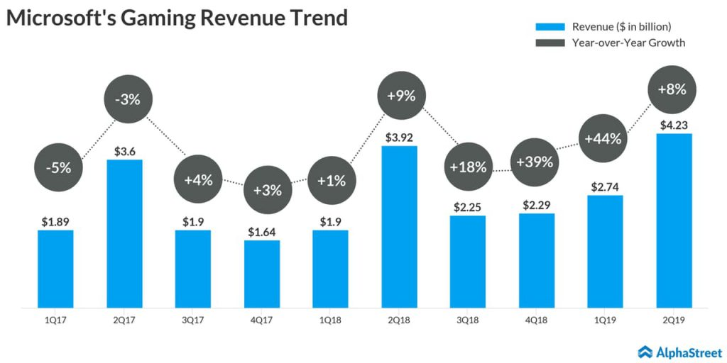 Microsoft gaming revenue trend - Q2 2019