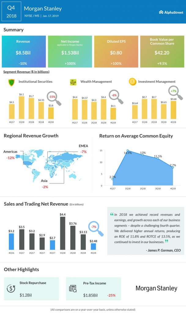 Morgan Stanely fourth quarter 2018 earnings infographic
