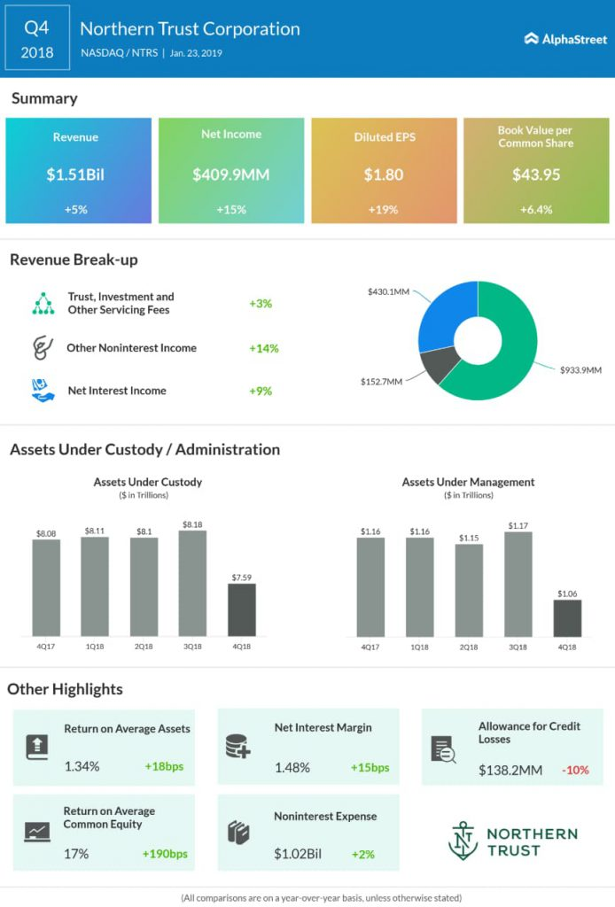 Northern Trust fourth quarter 2018 earnings infographic