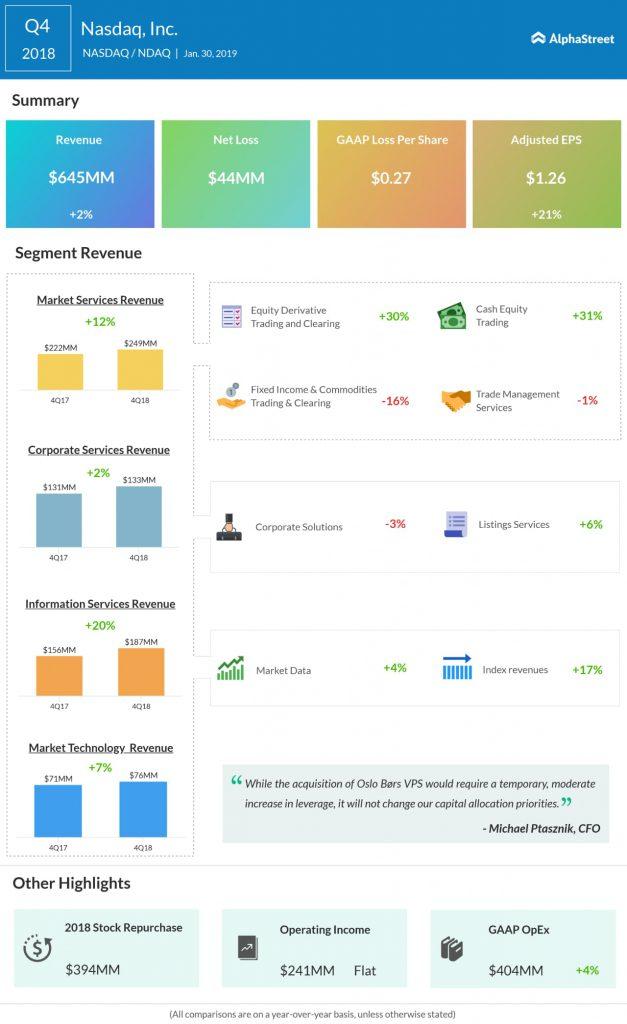 Nasdaq (NDAQ) Q4 2018 earnings infograph