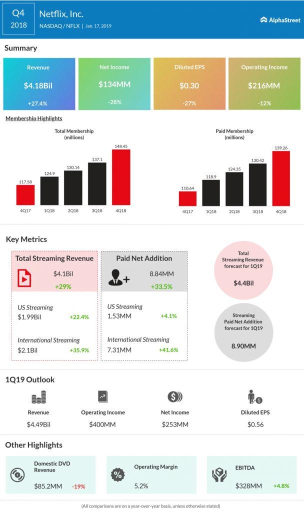 Netflix fourth quarter 2018 earnings infographic