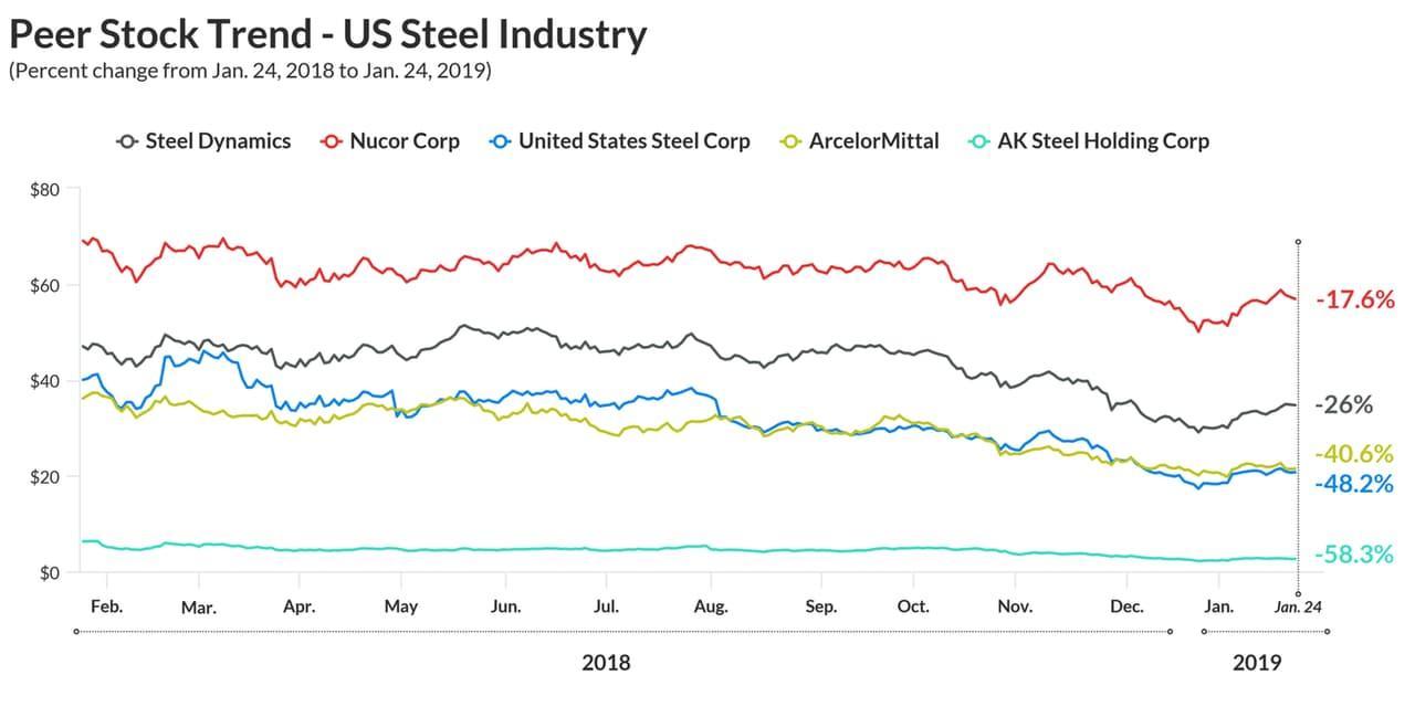 Peer stock trend US steel industry