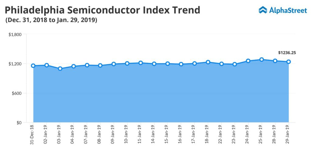 Philadelphia Semiconductor Index trend - AMD Q4 earnings