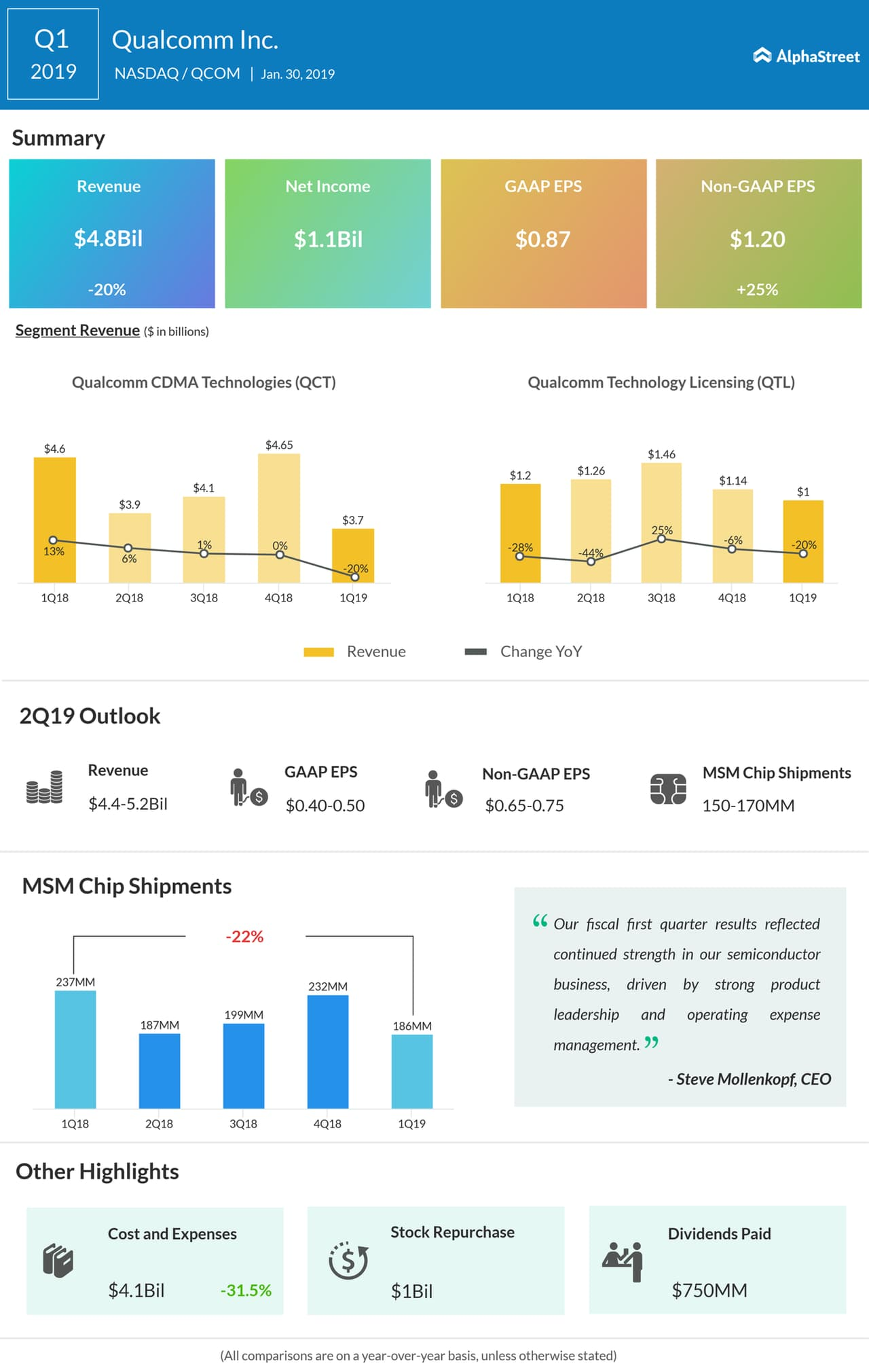 Qualcomm first quarter 2019 earnings infographic