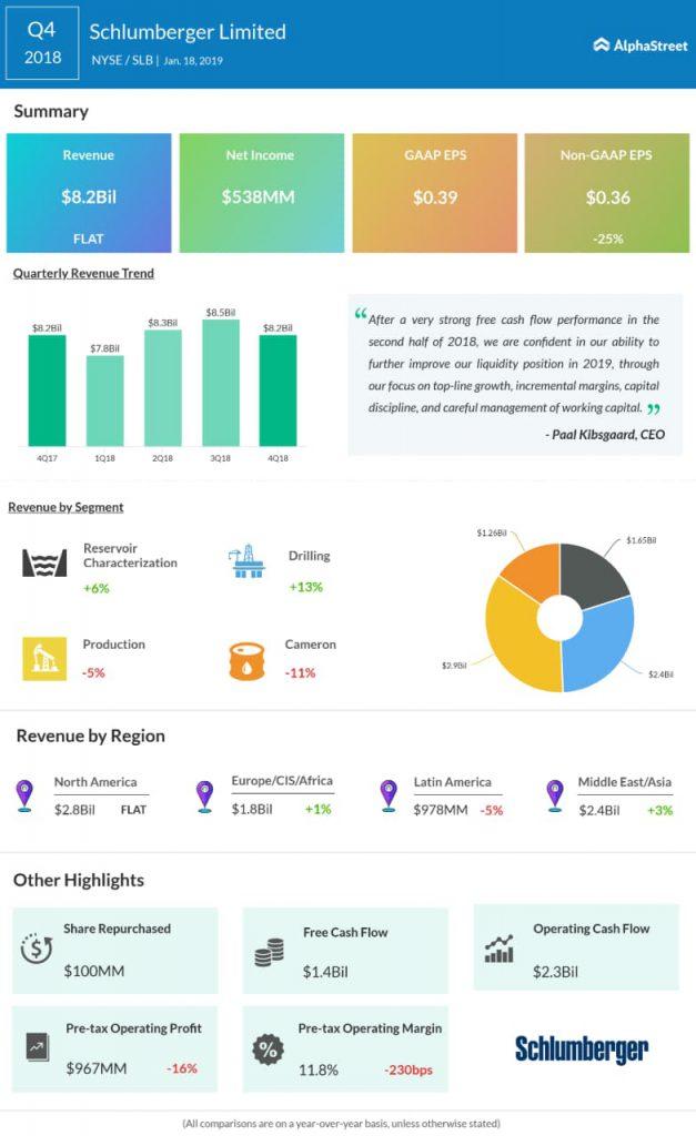 Schlumberger fourth quarter 2018 earnings infographic