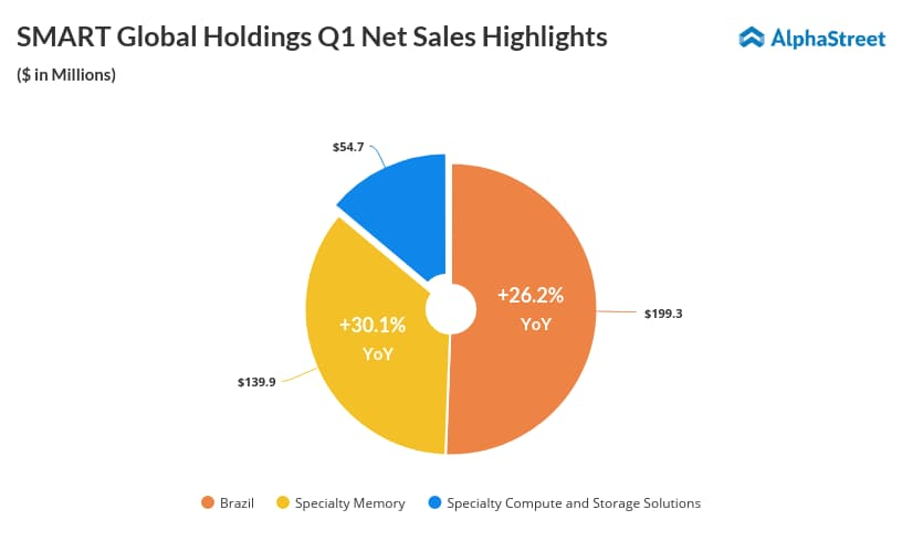 Smart Global Holdings Q1 2019 net sales infographics