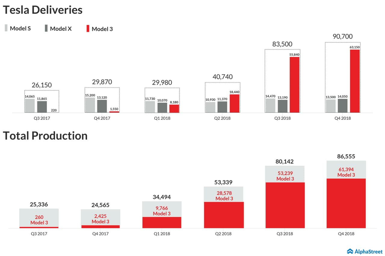 Tesla Q4 2018 deliveries and production