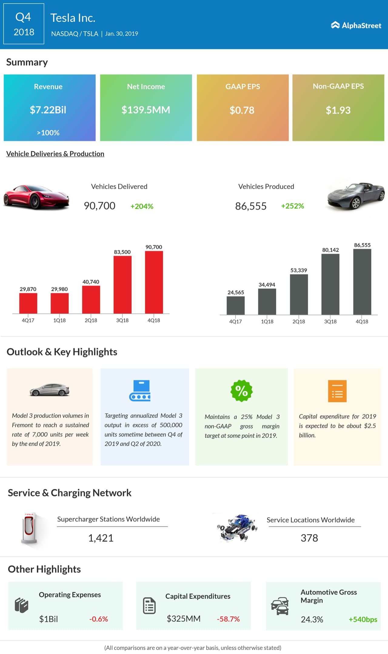 Tesla fourth quarter 2018 earnings infographic