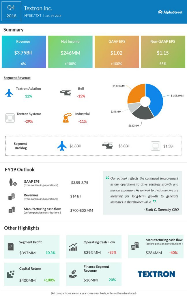 Textron Q2 2018 earnings infographic