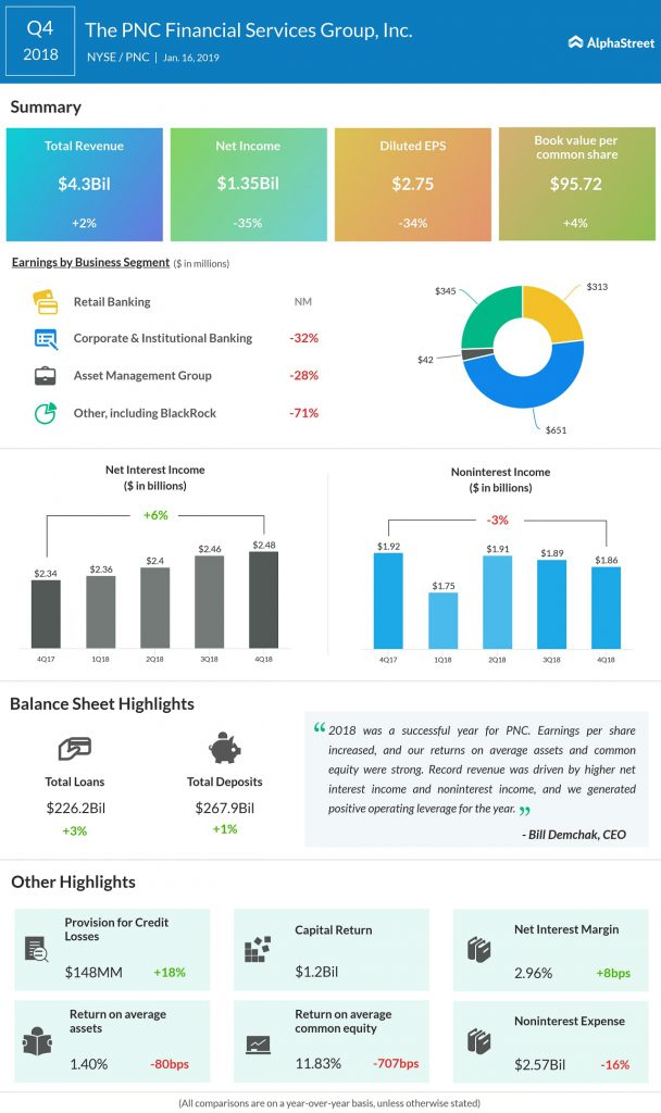 PNC Financial Services Q4 2018 earnings