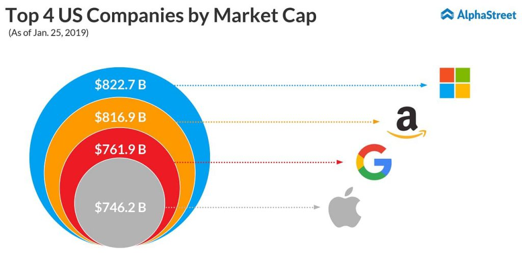 Top 4 US companies by market cap - Microsoft, Amazon, Alphabet, Amazon