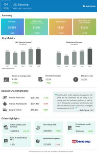 US Bancorp fourth quarter 2018 earnings infographic