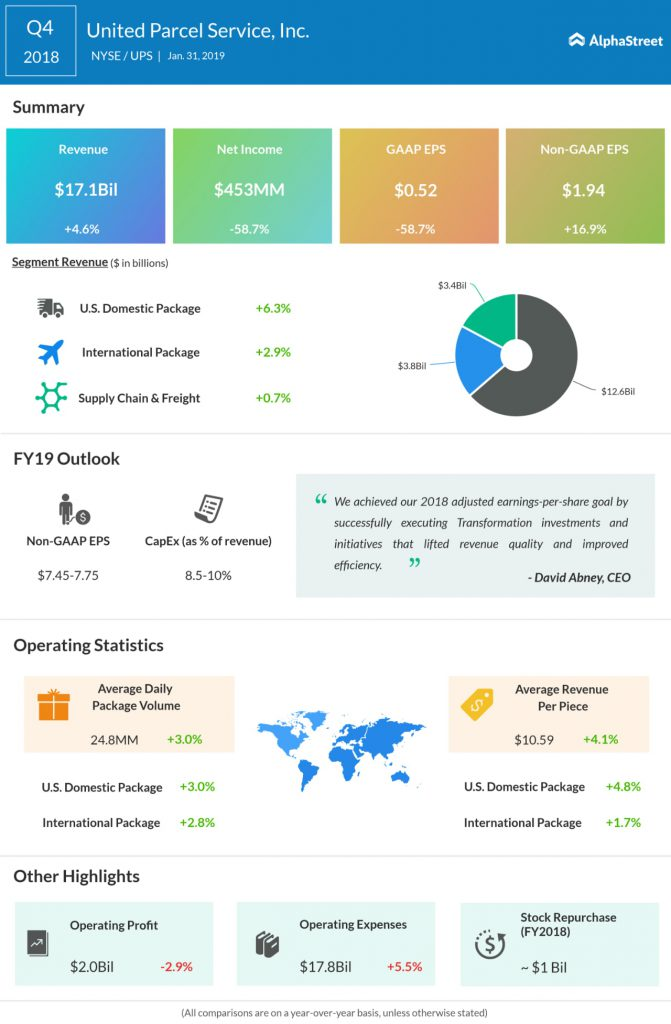 UPS fourth quarter 2018 Earnings Infographic