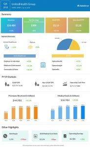 UnitedHealth Group fourth quarter 2018 Earnings Infographic