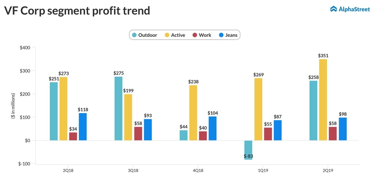52dd7505 Earnings preview: Spin-off to make VF Corp stronger | AlphaStreet
