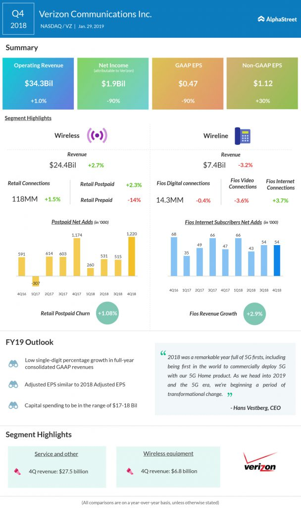 Verizon fourth quarter 2018 Earnings Infographic