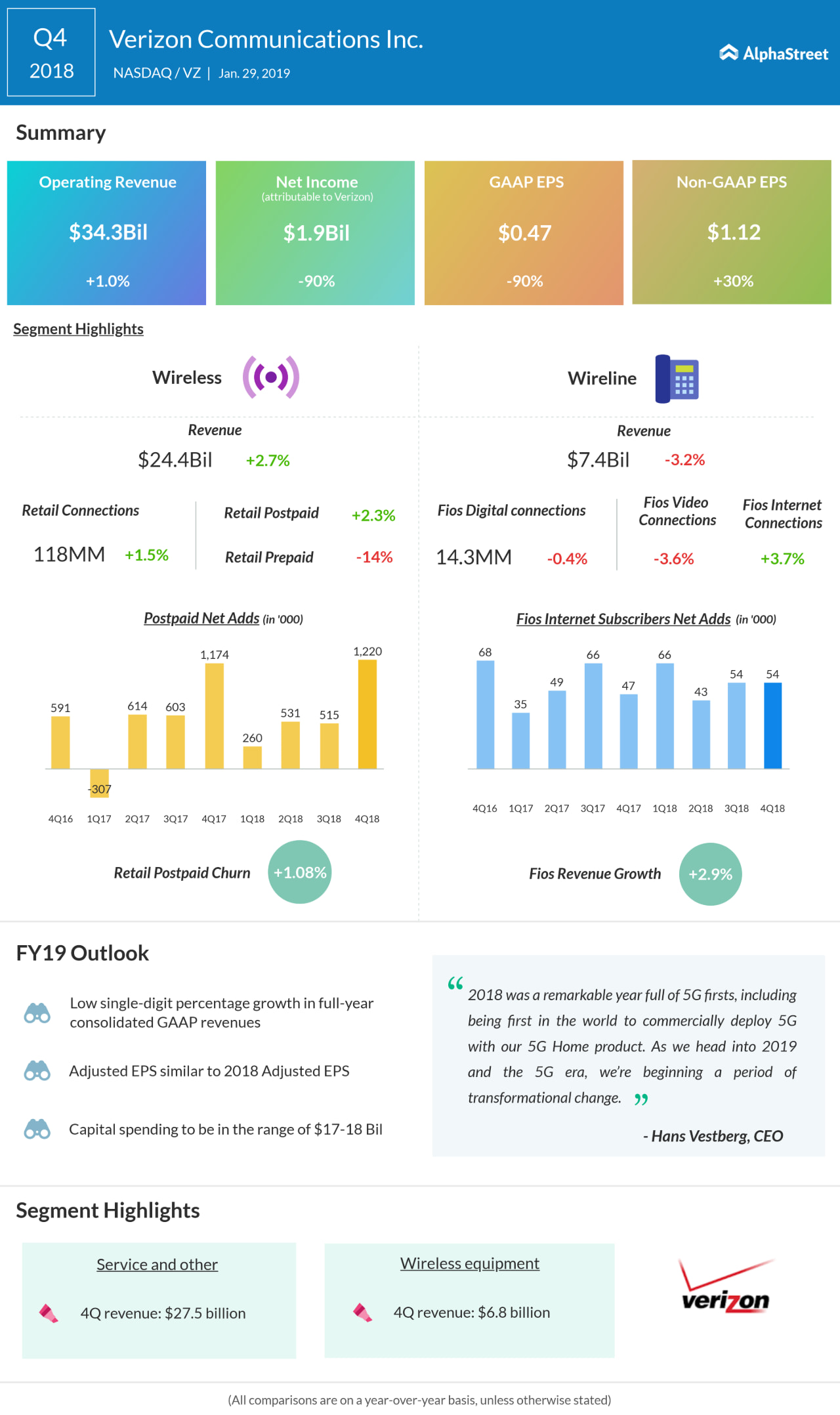 Verizon fourth quarter 2018 Earnings Infographic