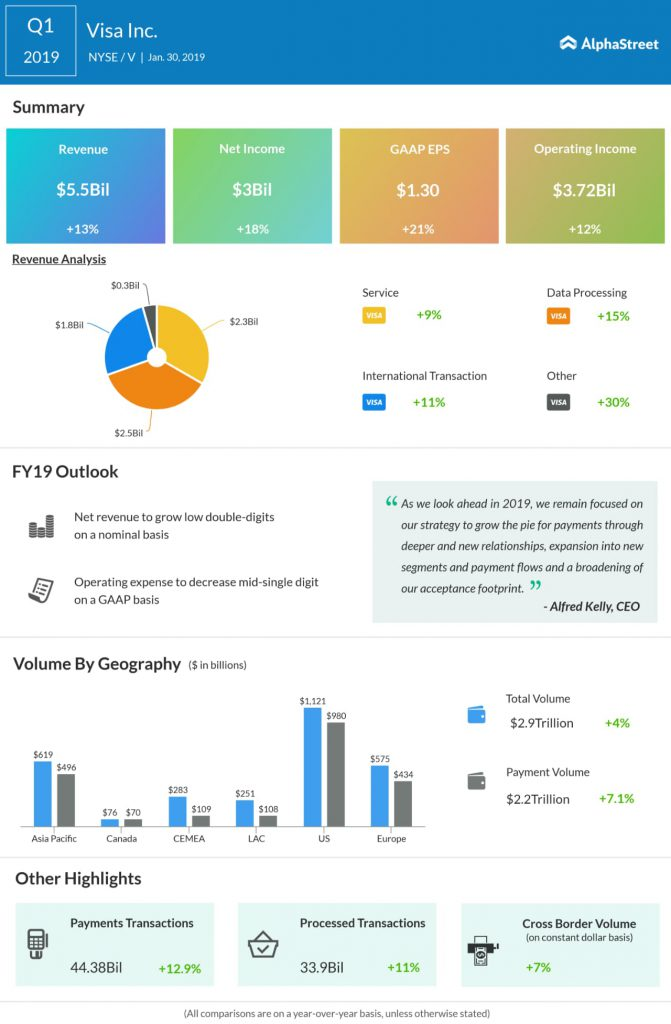 Visa first quarter 2019 earnings snapshot