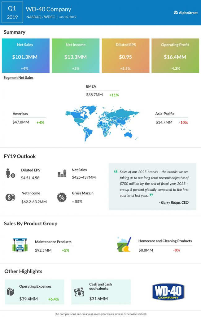 WD-40 Company first quarter 2019 Earnings Infographic