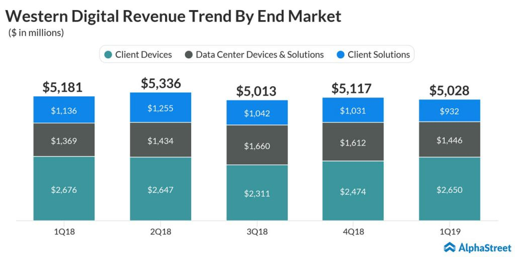Western Digital Q2 2019 earnings preview - Revenue Trend