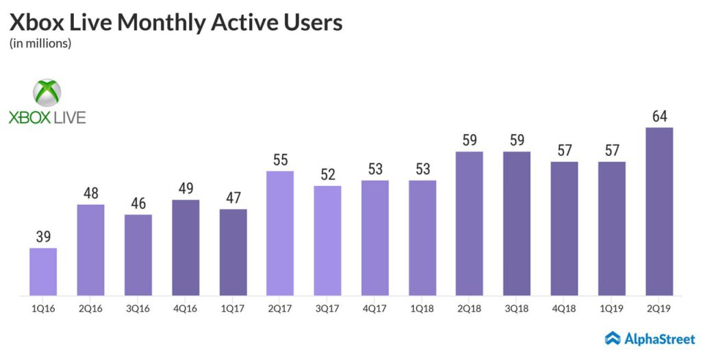 Xbox live active users trend - Microsoft Q2 2019 earnings
