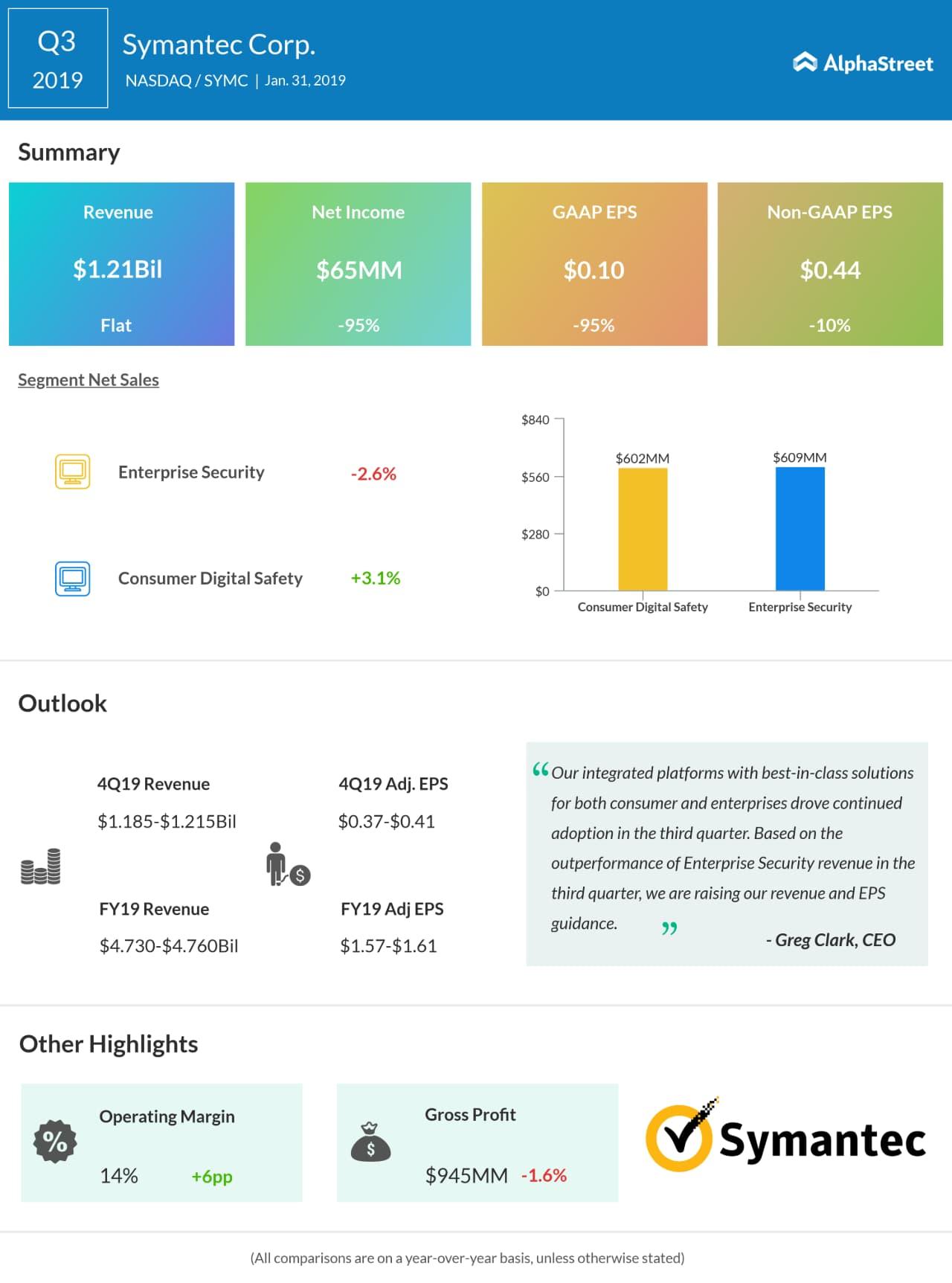 Symantec Q3 results beat estimates