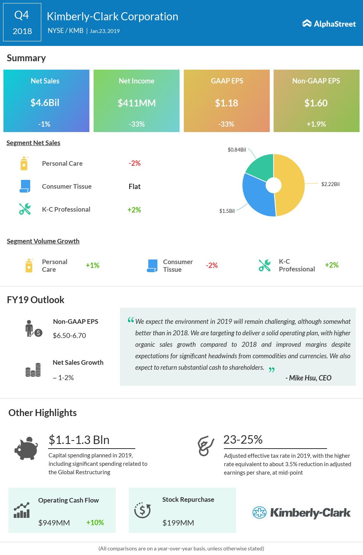 Kimberly-Clark Q4 Adj. Earnings Rise