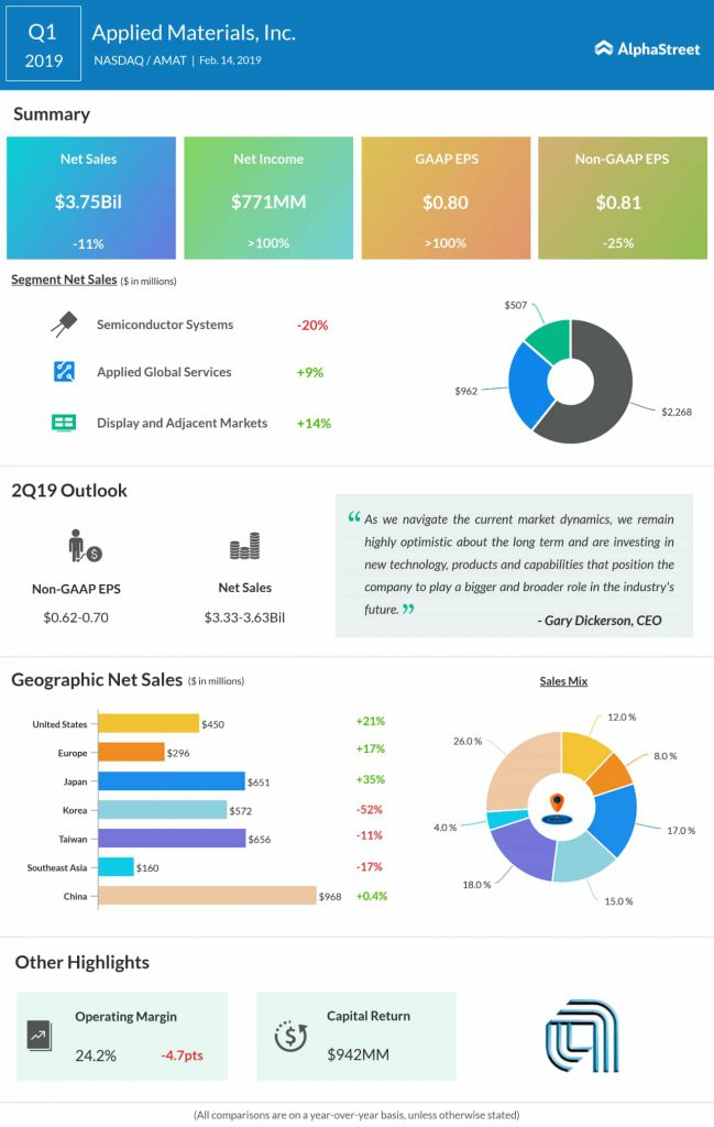 Applied Materials first quarter 2019 earnings infographic