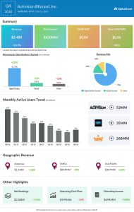 Activision Blizzard fourth quarter 2018 earnings infographic