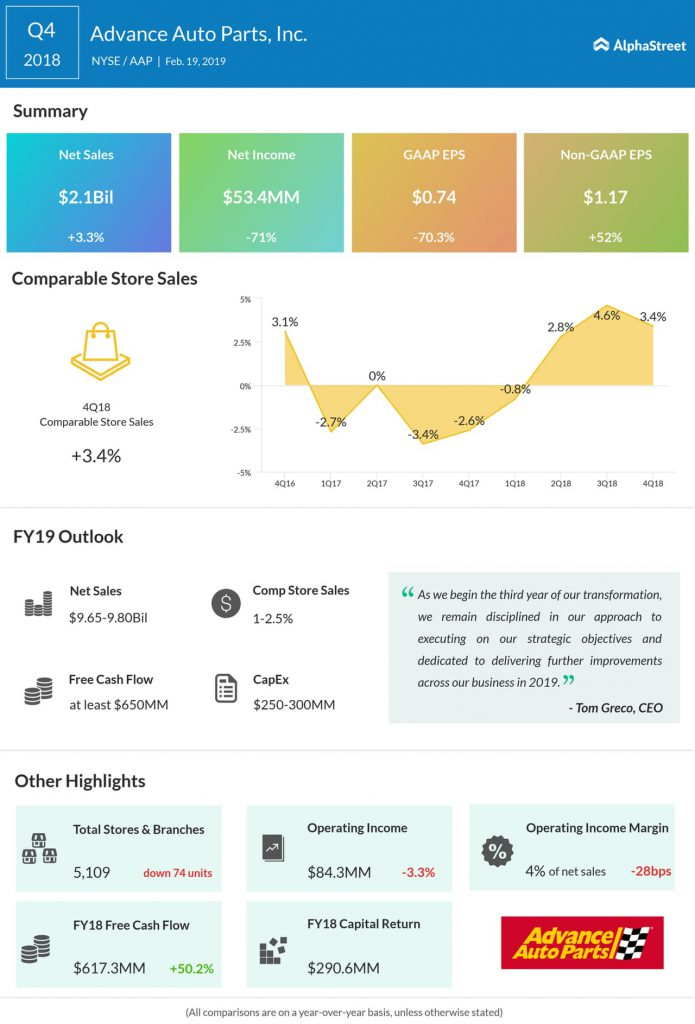 An infographic on Advance Auto Parts' fourth quarter 2018 earnings results